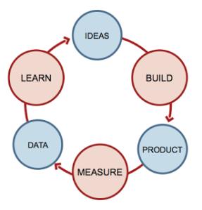 startup-feedback-loop1 (1)